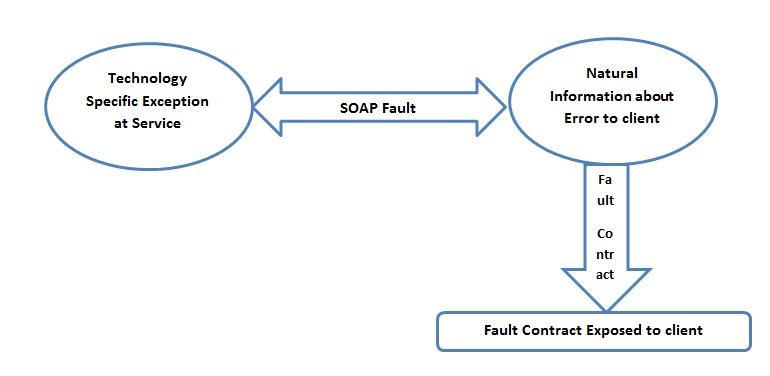 SQLAuthority News - Guest Post - FAULT Contract in WCF with Learning Video A