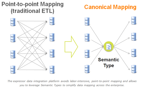 SQL SERVER - Automated Type Conversion using Expressor Studio Canonical_mapping_500px
