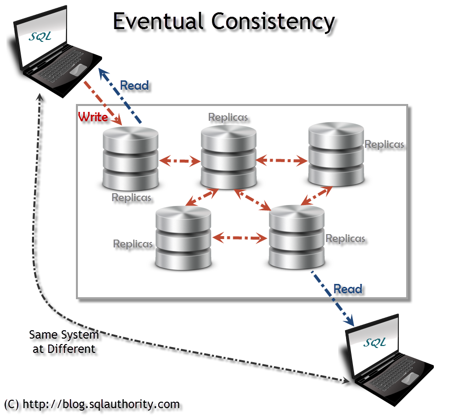 Big Data - Operational Databases Supporting Big Data - RDBMS and NoSQL - Day 12 of 21 Eventual-Consistency