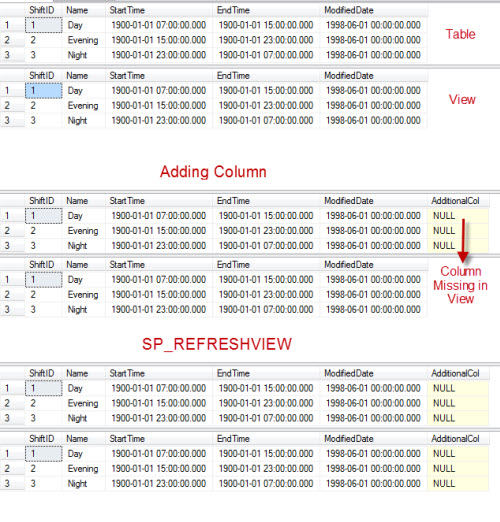 SQL SERVER – SELECT * and Adding Column Issue in View – Limitation of the View 4 LimitView_4