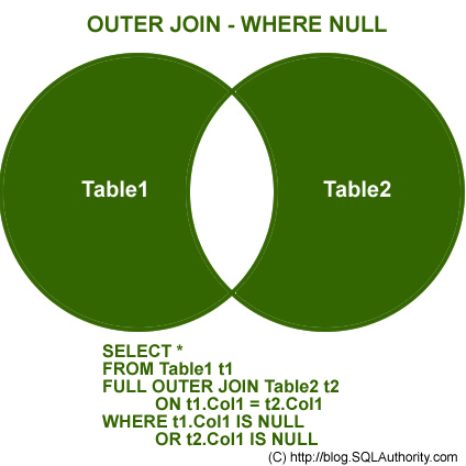 SQL SERVER - Introduction to JOINs - Basic of JOINs outer join null