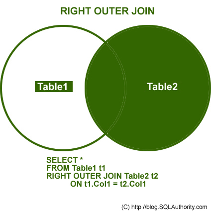 SQL SERVER - Introduction to JOINs - Basic of JOINs right join