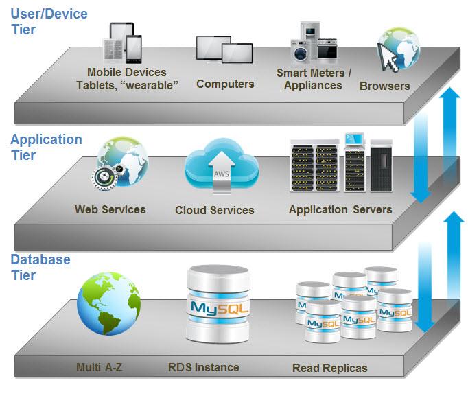 MySQL - Scalability on Amazon RDS: Scale out to multiple RDS instances MySQLScaleAWS