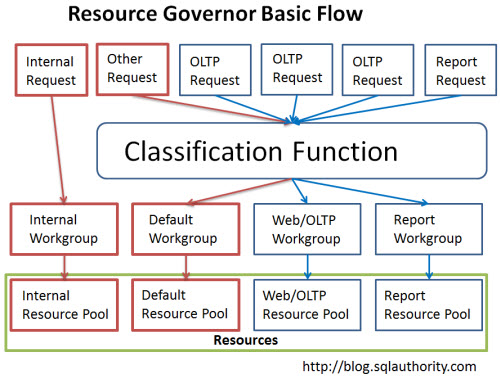 SQL SERVER - Simple Example to Configure Resource Governor - Introduction to Resource Governor ResourceGovernor