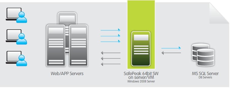 SQL SERVER - SafePeak - The Plug and Play Immediate Acceleration Solution SafePeak1