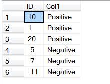 SQL SERVER - MySQL - Order Column by Nearest Value for Any Integer absorder3