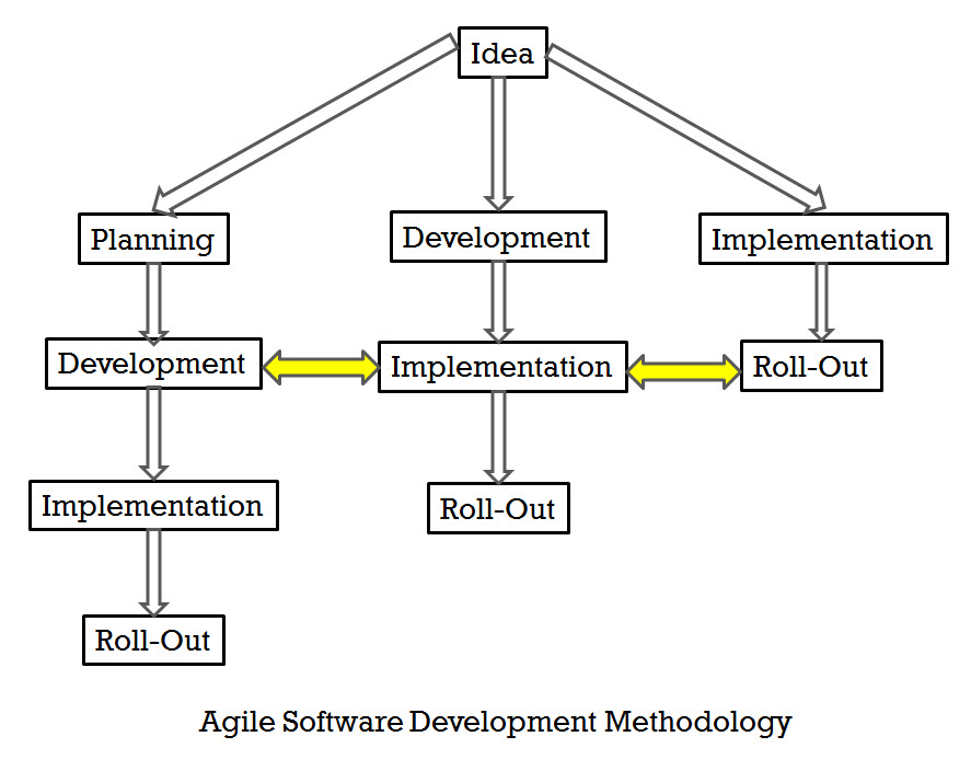 SQL - Agile Software Development Methodology vs Waterfall Software Development Methodology agile
