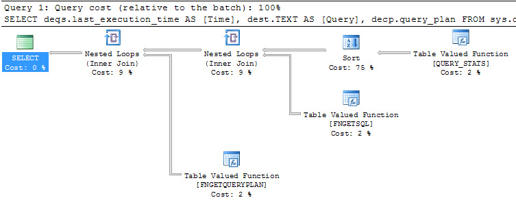 SQL SERVER - Query to Recent Query on Server with Execution Plan Function to Get SQL apply2