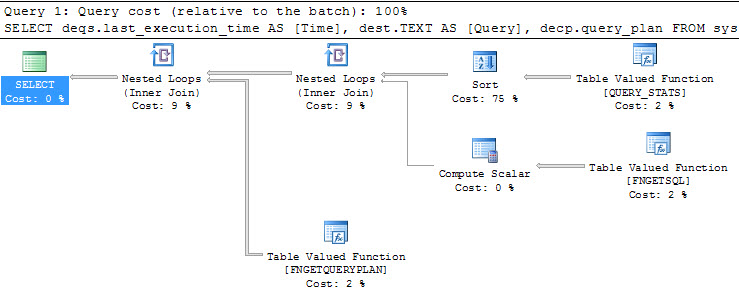 SQL SERVER - Query to Recent Query on Server with Execution Plan Function to Get SQL apply7