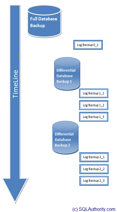 SQL SERVER - Backup Timeline and Understanding of Database Restore Process in Full Recovery Model backuptimeline