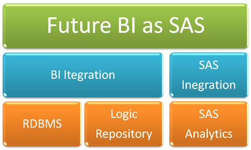 SQLAuthority News - Future of Business Intelligence and Databases - Article by Nupur Dave bi1