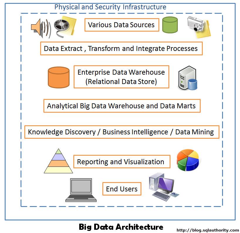 Big Data - Basics of Big Data Architecture - Day 4 of 21 bigdataarchitecture
