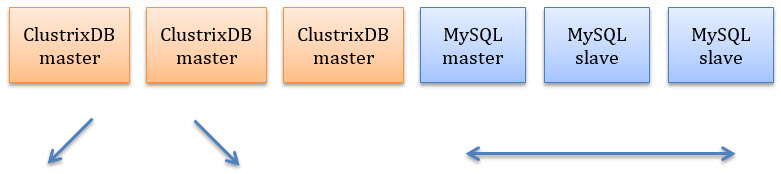 Big Data - Real-Time Analytics Performance with ClustrixDB clustixdb-table1