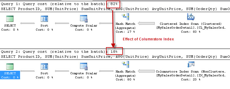 SQL SERVER - Fundamentals of Columnstore Index columnstore1