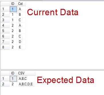 SQL SERVER - Grouping by Multiple Columns to Single Column as A String commatocol