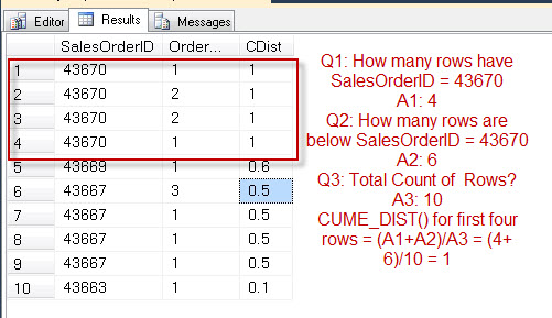SQL SERVER - Introduction to CUME_DIST - Analytic Functions Introduced in SQL Server 2012 cumedist3
