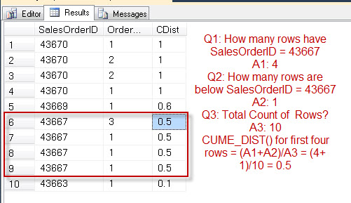 SQL SERVER - Introduction to CUME_DIST - Analytic Functions Introduced in SQL Server 2012 cumedist4