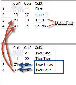 SQL SERVER - DELETE From SELECT Statement - Using JOIN in DELETE Statement - Multiple Tables in DELETE Statement deletejoin