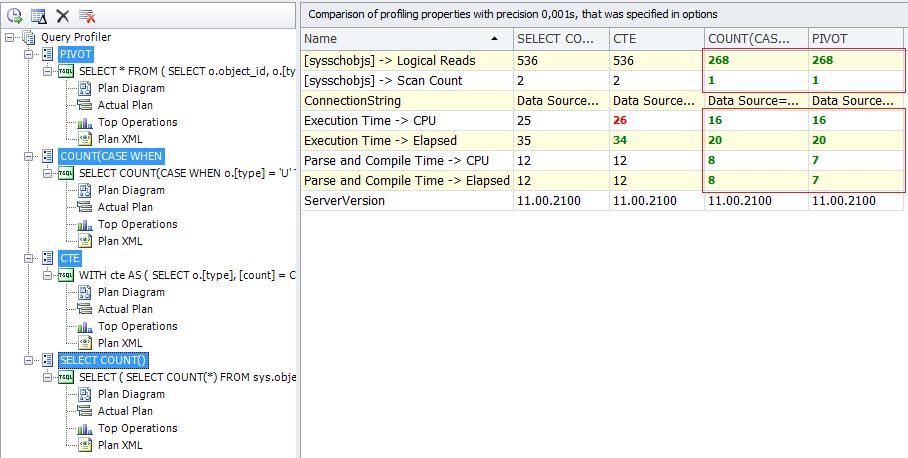 SQL SERVER - Tips for SQL Query Optimization by Analyzing Query Plan pic10