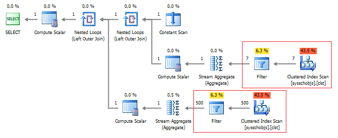 SQL SERVER - Tips for SQL Query Optimization by Analyzing Query Plan pic7