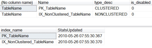 SQL SERVER - Disabled Index and Update Statistics disclu1