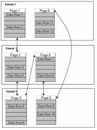 SQL SERVER - Fragmentation - Detect Fragmentation and Eliminate Fragmentation frag2