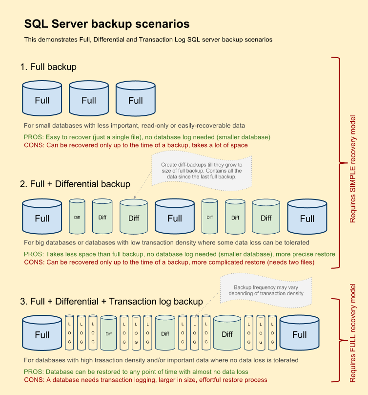 how to take differential backup in sql server 2008