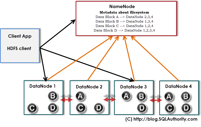 Big Data - Buzz Words: What is HDFS - Day 8 of 21 hdfs-1