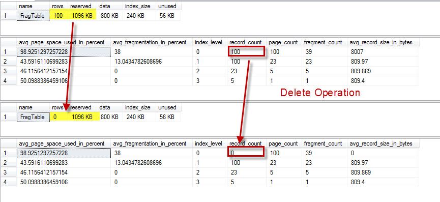 SQL SERVER - Index Levels and Delete Operations - Page Level Observation indexlevel