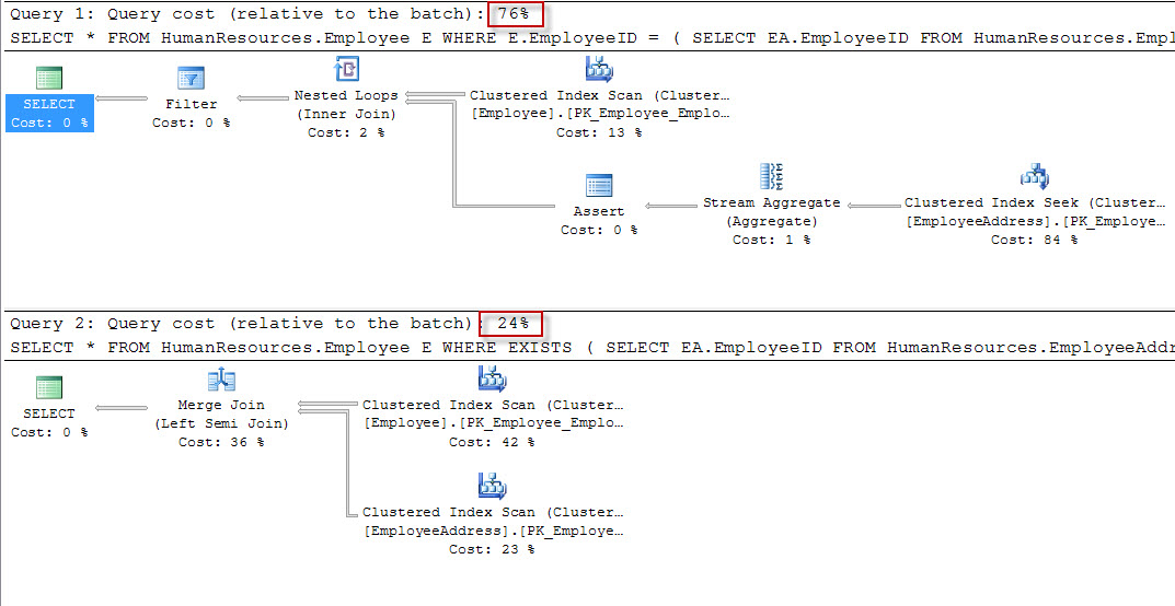 SQL SERVER - Convert IN to EXISTS - Performance Talk inexists