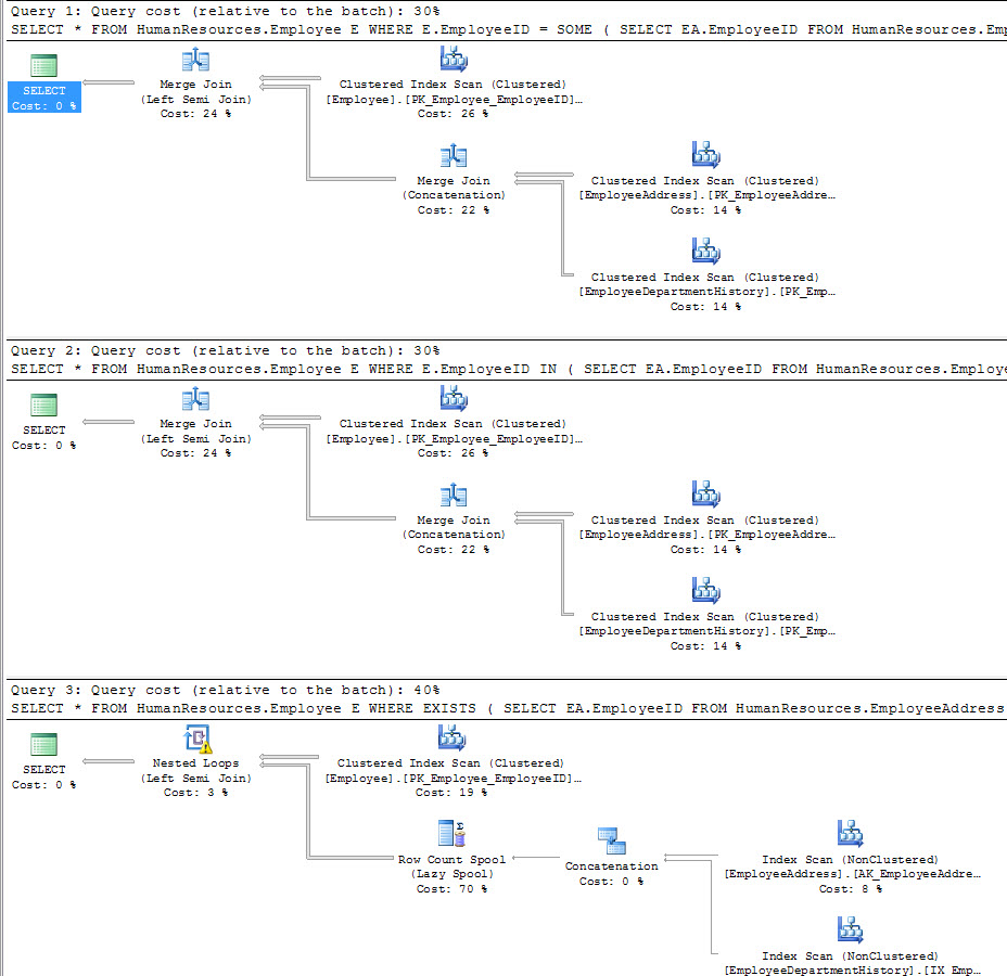 SQL SERVER - Subquery or Join - Various Options - SQL Server Engine Knows the Best - Part 2 inexists2