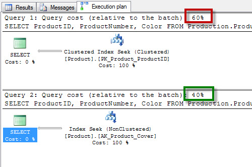SQL SERVER - Improve Performance by Reducing IO - Creating Covered Index io3