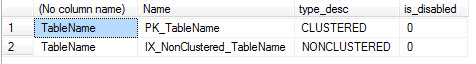 SQL SERVER - Understanding ALTER INDEX ALL REBUILD with Disabled Clustered Index is_disabled1