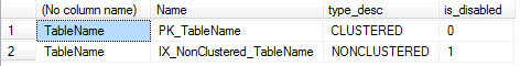 SQL SERVER - Understanding ALTER INDEX ALL REBUILD with Disabled Clustered Index is_disabled3