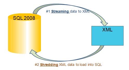 SQL SERVER - Tips from the SQL Joes 2 Pros Development Series - Shredding XML - Day 33 of 35 j2p_33_2