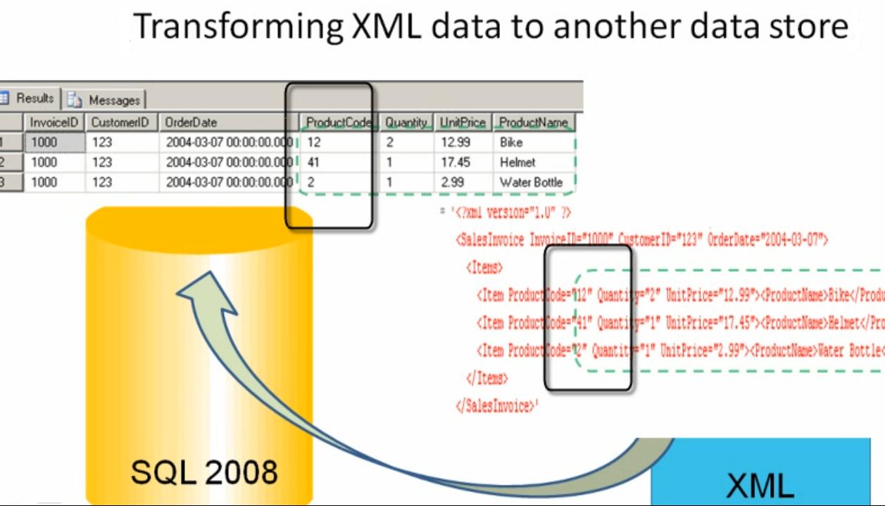 SQL SERVER - Tips from the SQL Joes 2 Pros Development Series - Shredding XML - Day 33 of 35 j2p_33_3