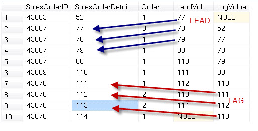 SQL SERVER - Introduction to LEAD and LAG - Analytic Functions Introduced in SQL Server 2012 leadlag1