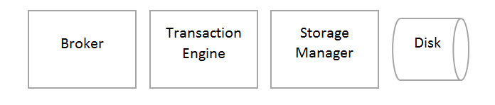 SQL SERVER - Discussion - Scale-up vs Scale-out Architectures nuodbscale1