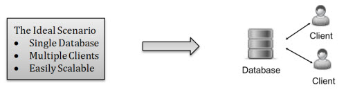 SQL SERVER - Shard No More - An Innovative Look at Distributed Peer-to-peer SQL Database nuodbshard1