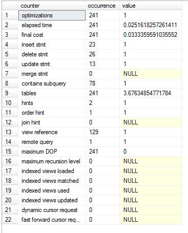 SQL SERVER - DMV - sys.dm_exec_query_optimizer_info - Statistics of Optimizer optimizer_info