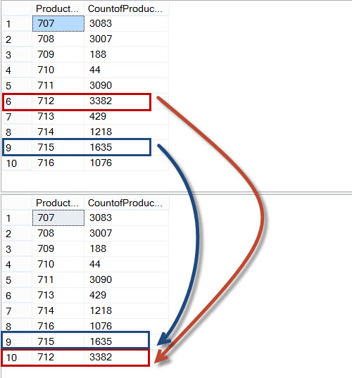 SQL SERVER - Return Specific Row to at the Bottom of the Resultset - T-SQL Script orderbycase
