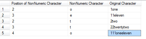 SQL SERVER - Find First Non-Numeric Character from String patindexexample