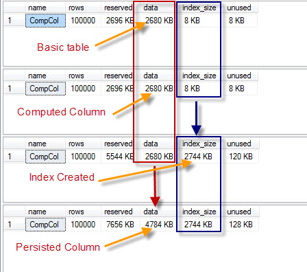 SQL SERVER – Computed Column – PERSISTED and Storage – Part 2 persisted5
