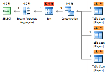 SQL SERVER - Query Plan Analysis of Pivot and Unpivot with Profiler of dbForge Studio for SQL Server Figure%201