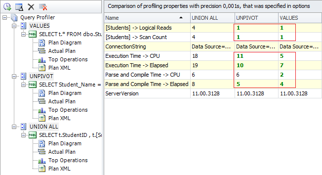 SQL SERVER - Query Plan Analysis of Pivot and Unpivot with Profiler of dbForge Studio for SQL Server Figure%2010