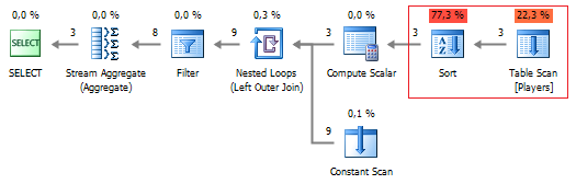 SQL SERVER - Query Plan Analysis of Pivot and Unpivot with Profiler of dbForge Studio for SQL Server Figure%202