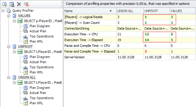 SQL SERVER - Query Plan Analysis of Pivot and Unpivot with Profiler of dbForge Studio for SQL Server Figure%204