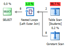 SQL SERVER - Query Plan Analysis of Pivot and Unpivot with Profiler of dbForge Studio for SQL Server Figure%209