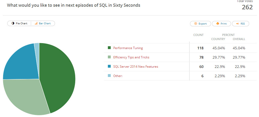 SQL SERVER - Contest Winner - What Next on SQL in Sixty Seconds - Poll Result pollresult-60