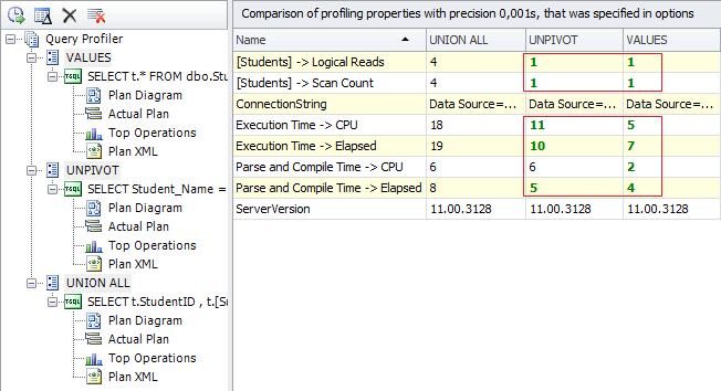SQL SERVER - Detecting Potential Bottlenecks with the help of Profiler Figure%2010